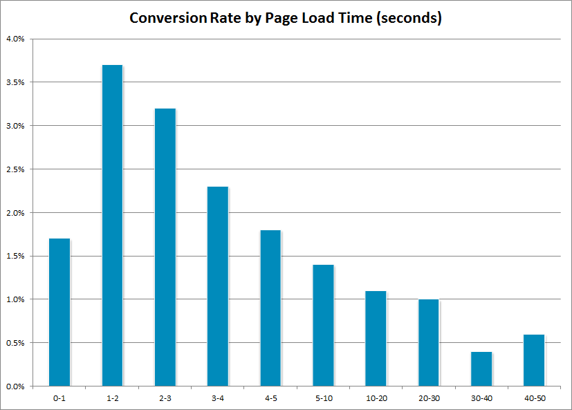 jhost-loading-time-conversion-rates